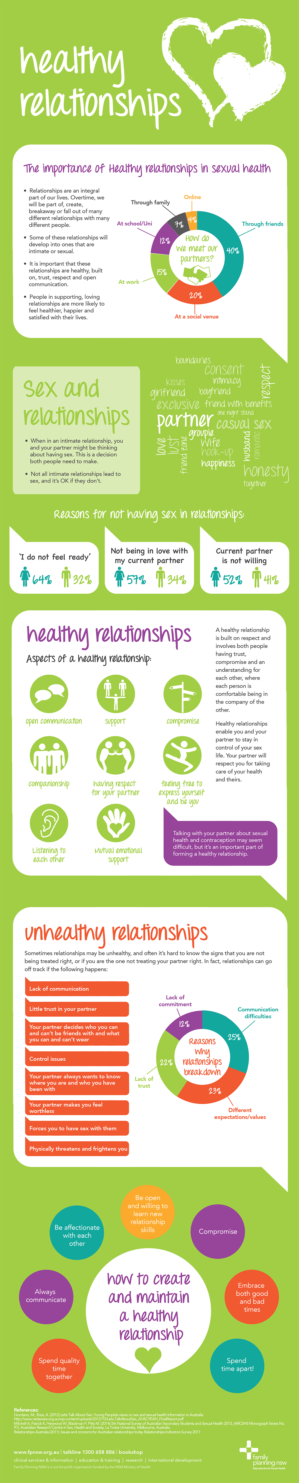 relationships-infographic